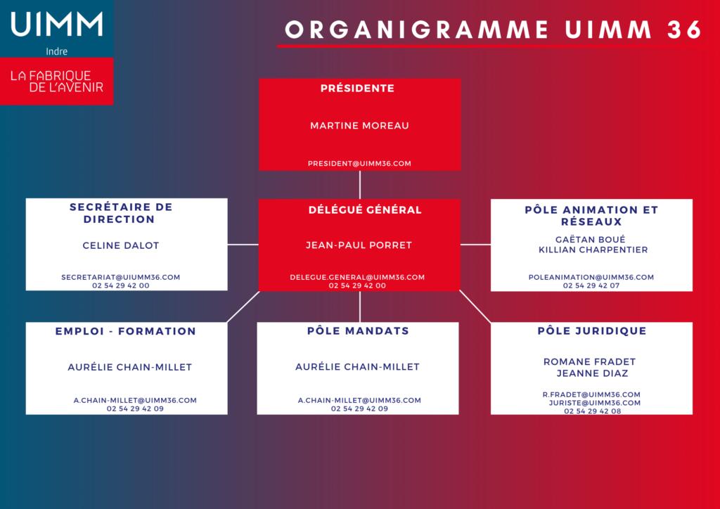 Organigramme de l'équipe de l'UIMM 36 dans l'Indre